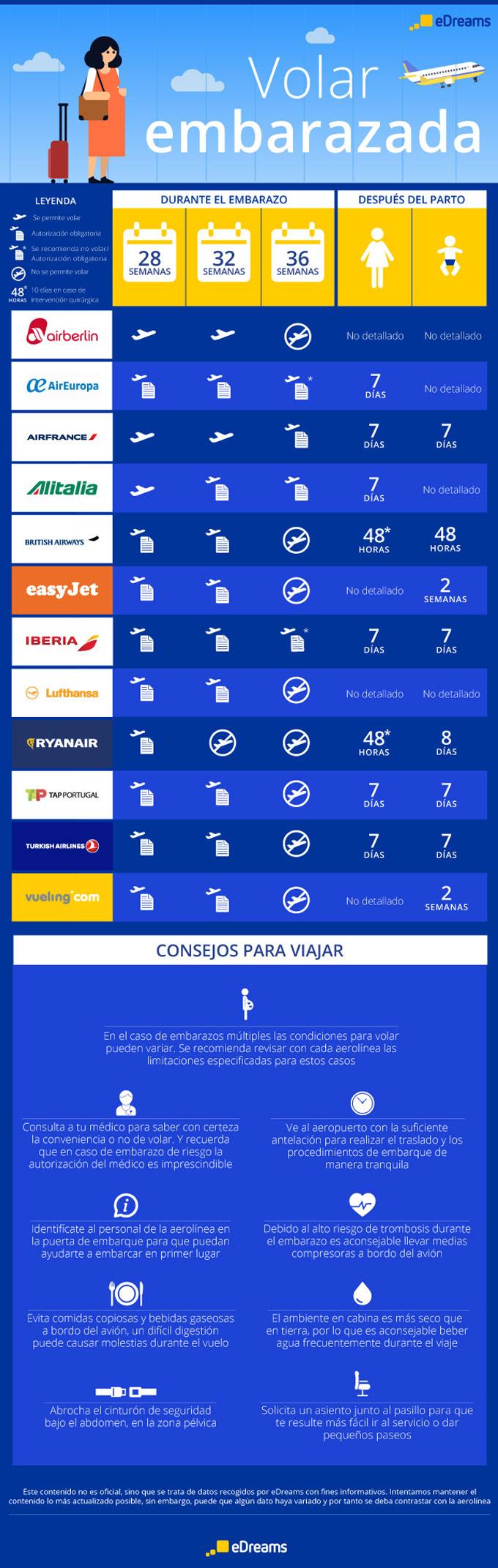 infografia_vuelo
